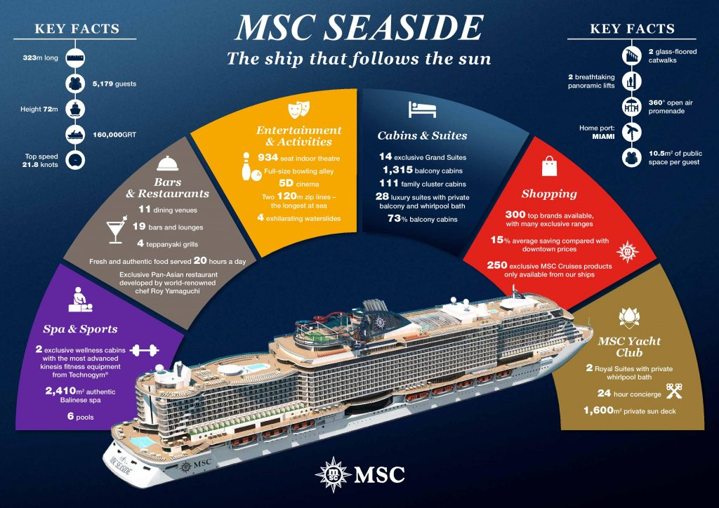 A graphic showing the features of the MSC Seaside